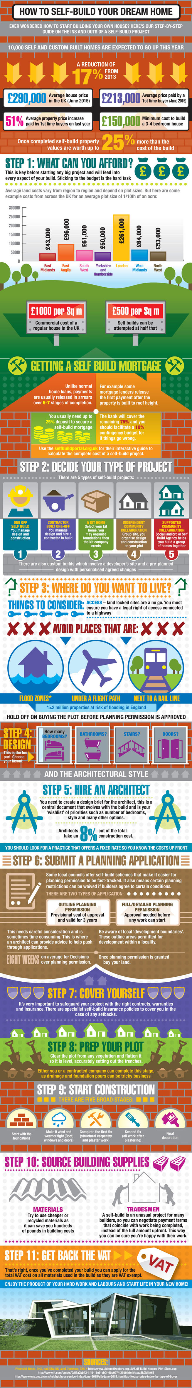Self-build infographic