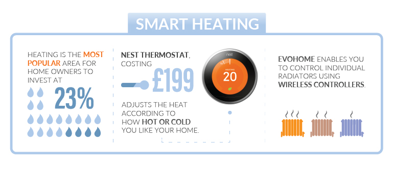 Smart-Heating