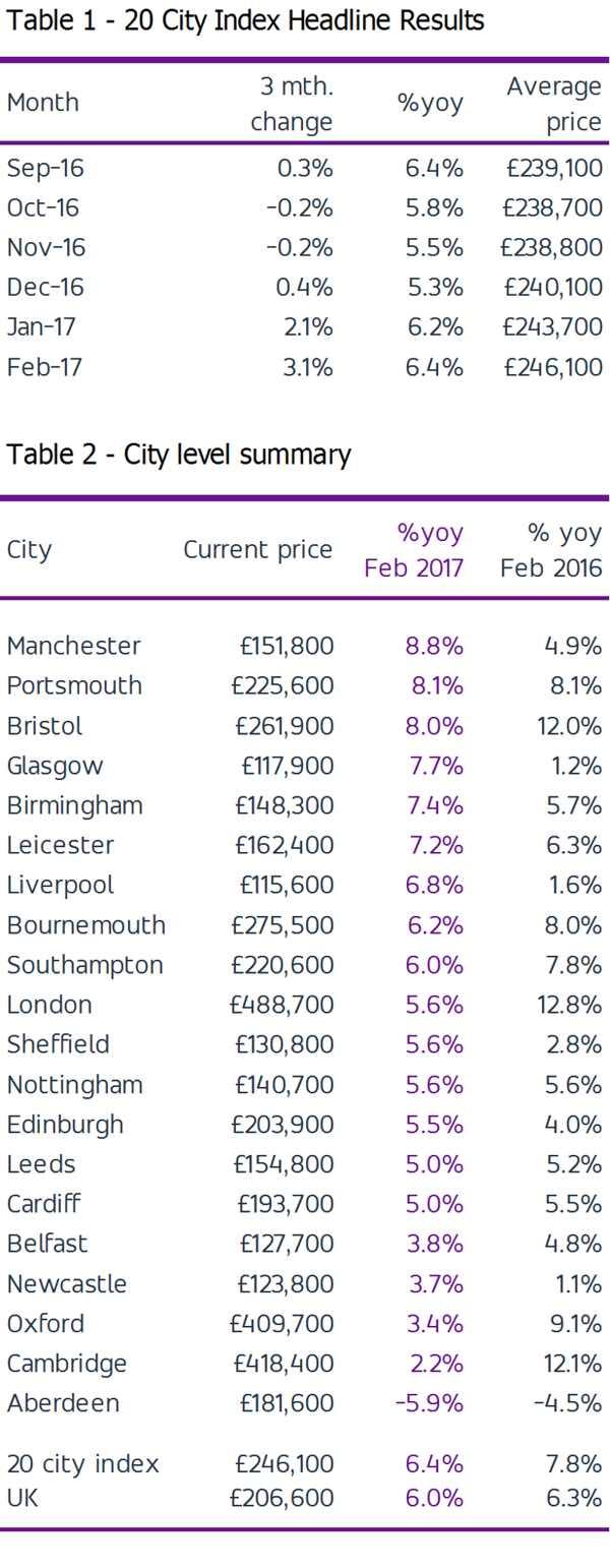 house-price-uk-hometrack