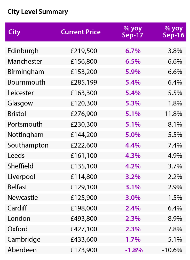 hometrack-house-price-uk-cities