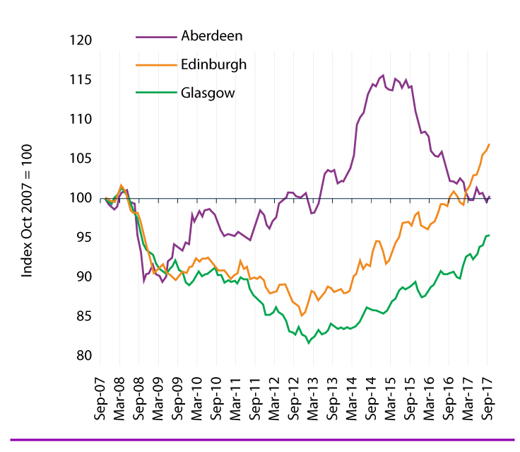 scotland-house-price-index
