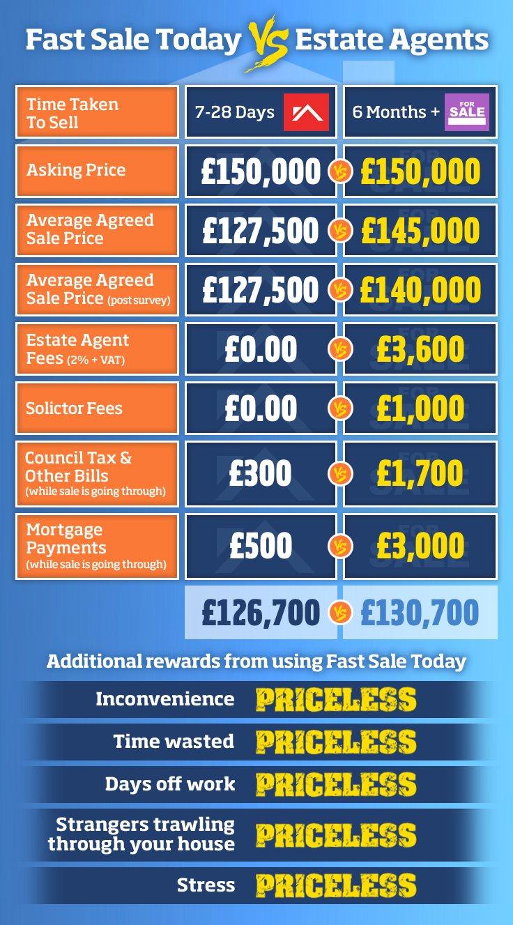 Fast Sale Today vs. Estate Agents Comparison Table