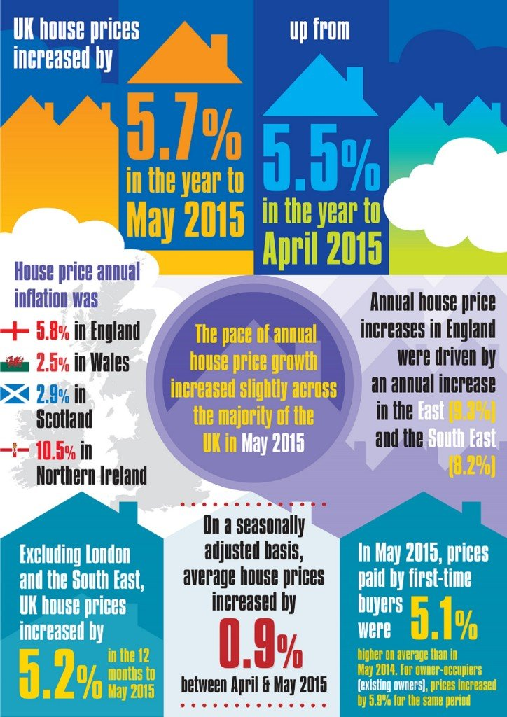 UK House Prices Increase