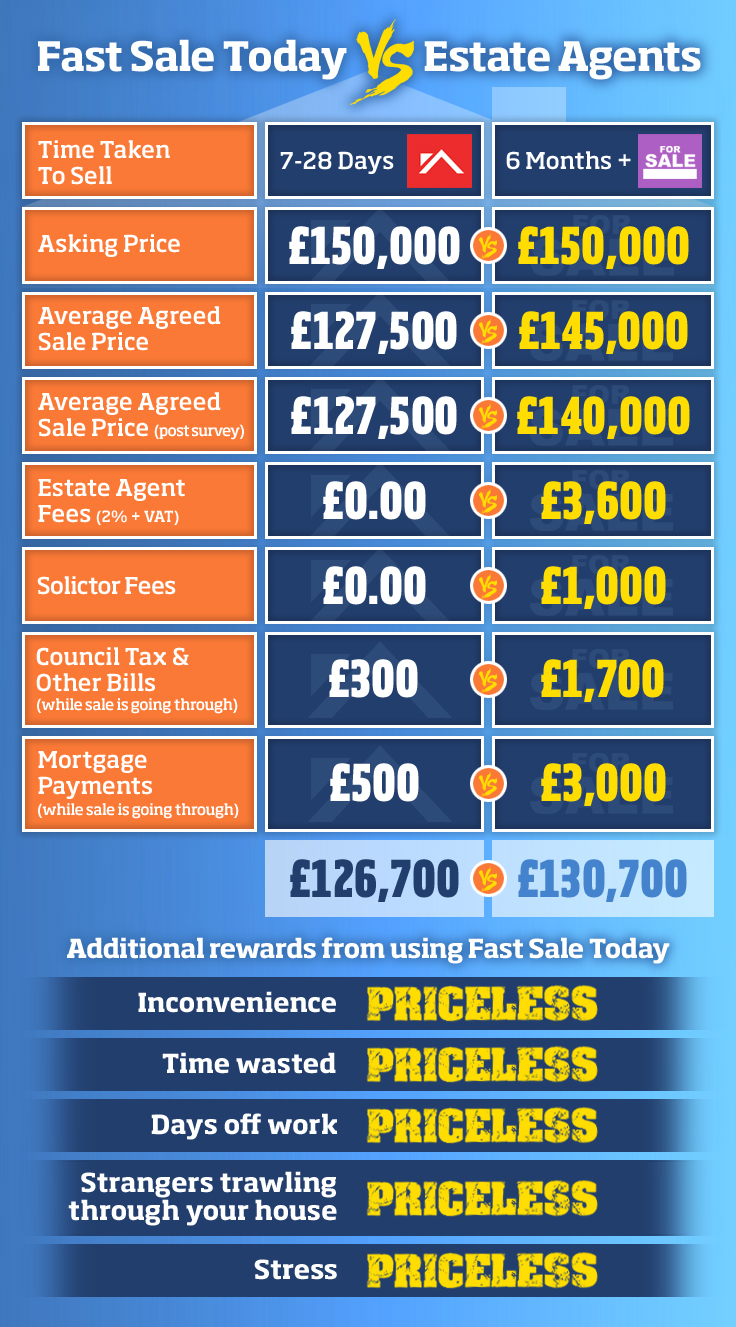 Fast Sale Today vs. Estate Agents Comparison Table