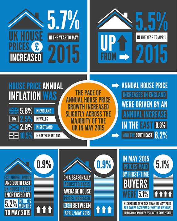 UK House Price Statistics